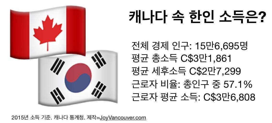 캐나다사는 한국인은 얼마나 버는가? infographics.pages 1