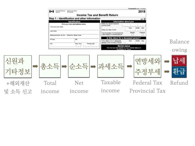 [총정리] 캐나다 세금 정산, 일곱 단계 알면 쉽다
