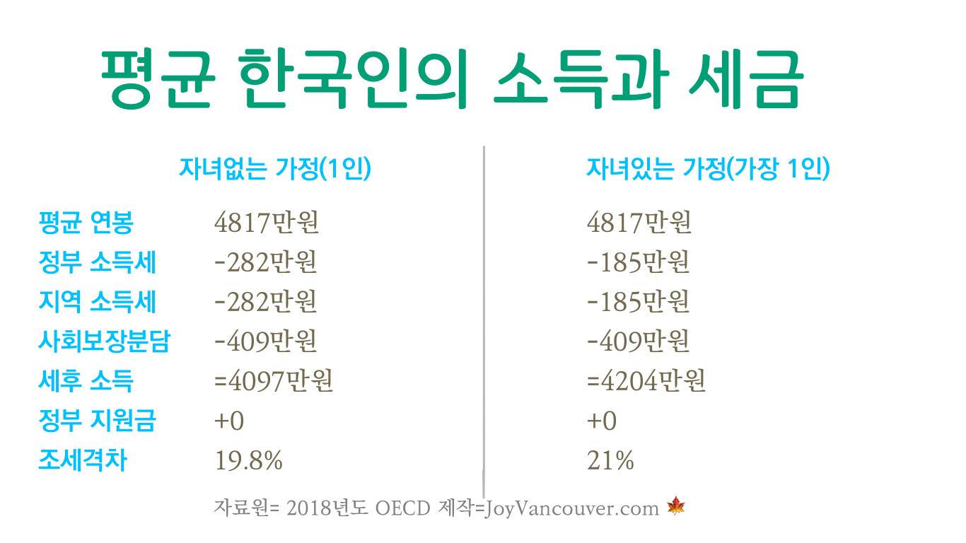 한국인 평균 소득과 세금