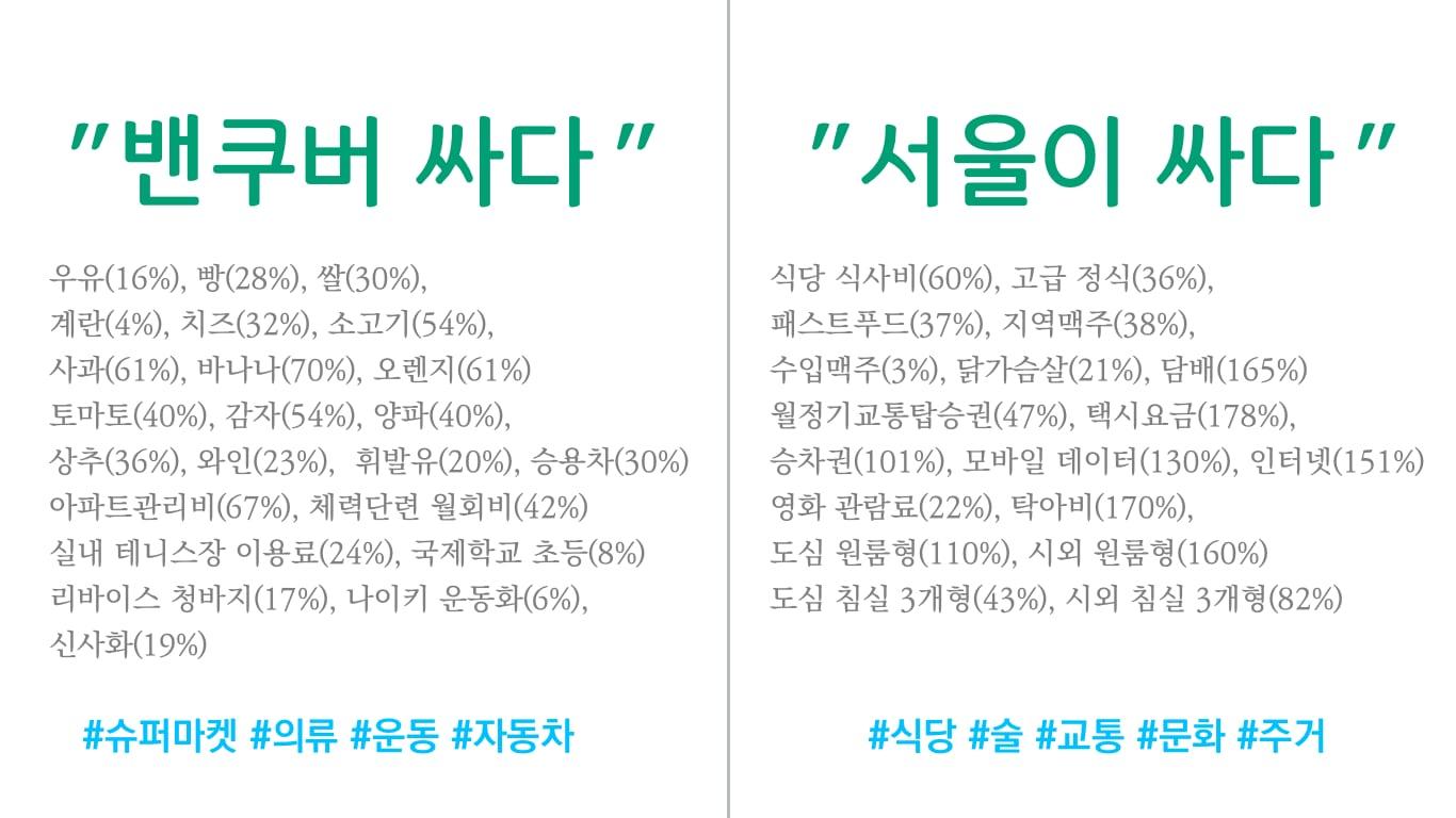 밴쿠버와 서울 가격 비교.