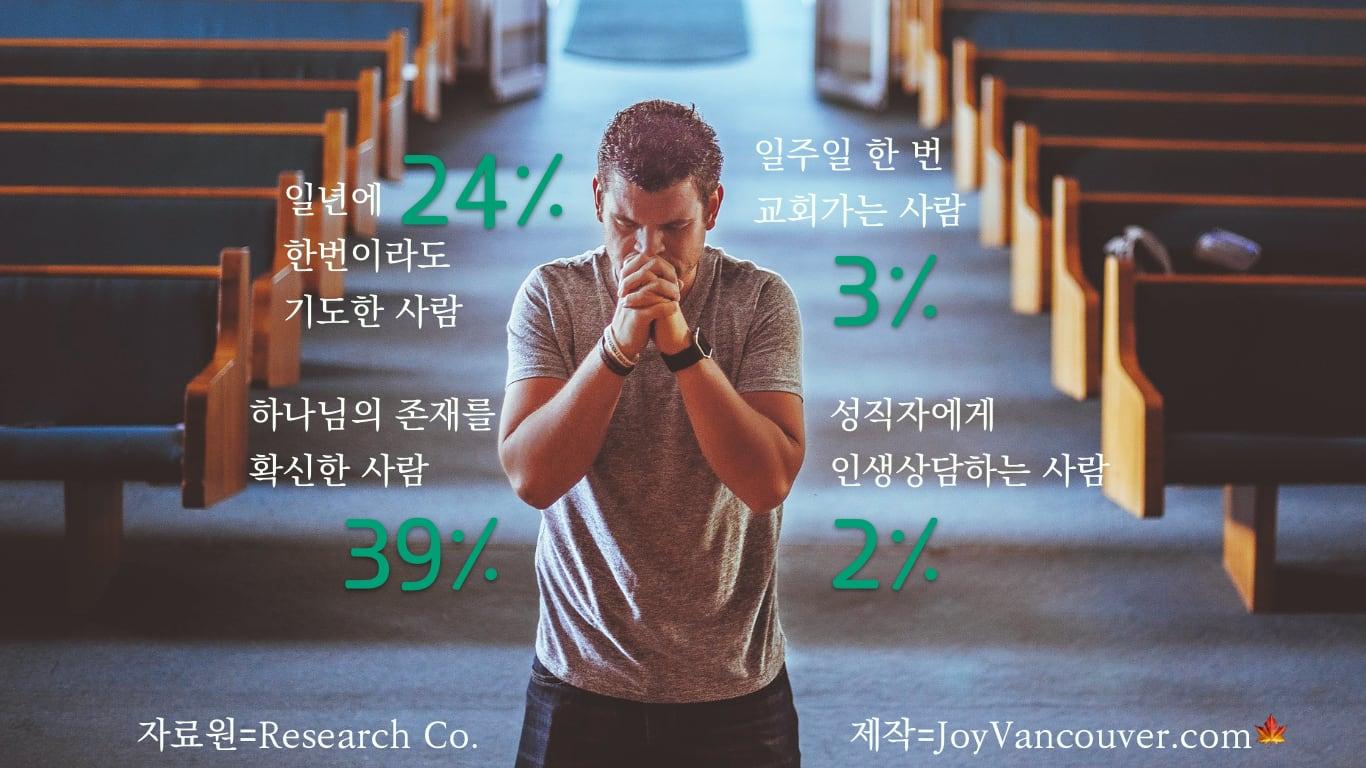BC주민 신앙 설문 결과