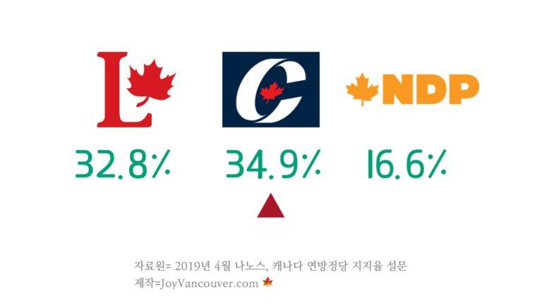 지지율 이대로면, 캐나다 정권 교체