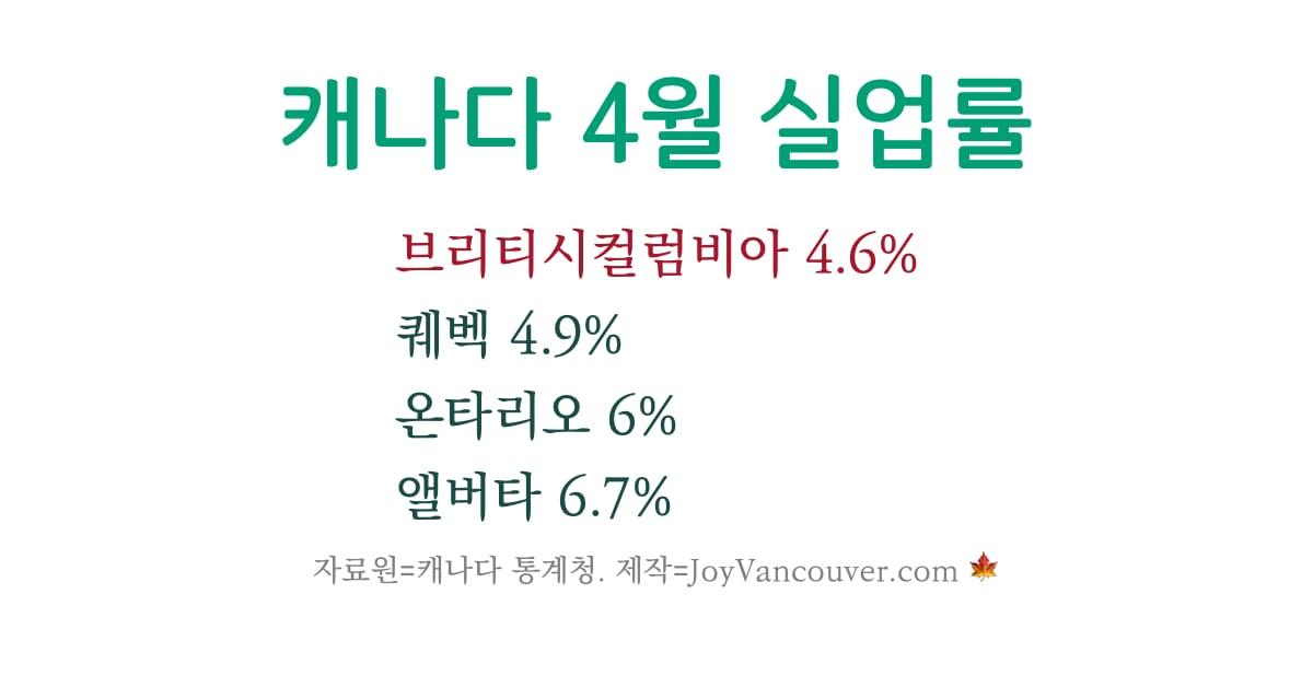 캐나다 주별 실업률