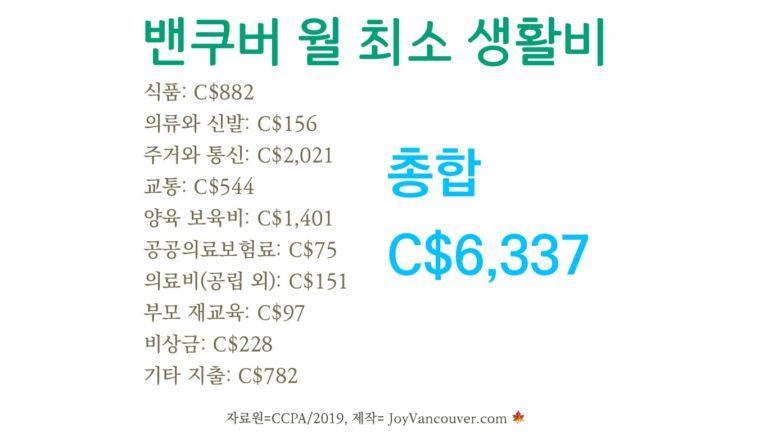 밴쿠버 생활 유지에 필요한 최소 시급: C$19.50