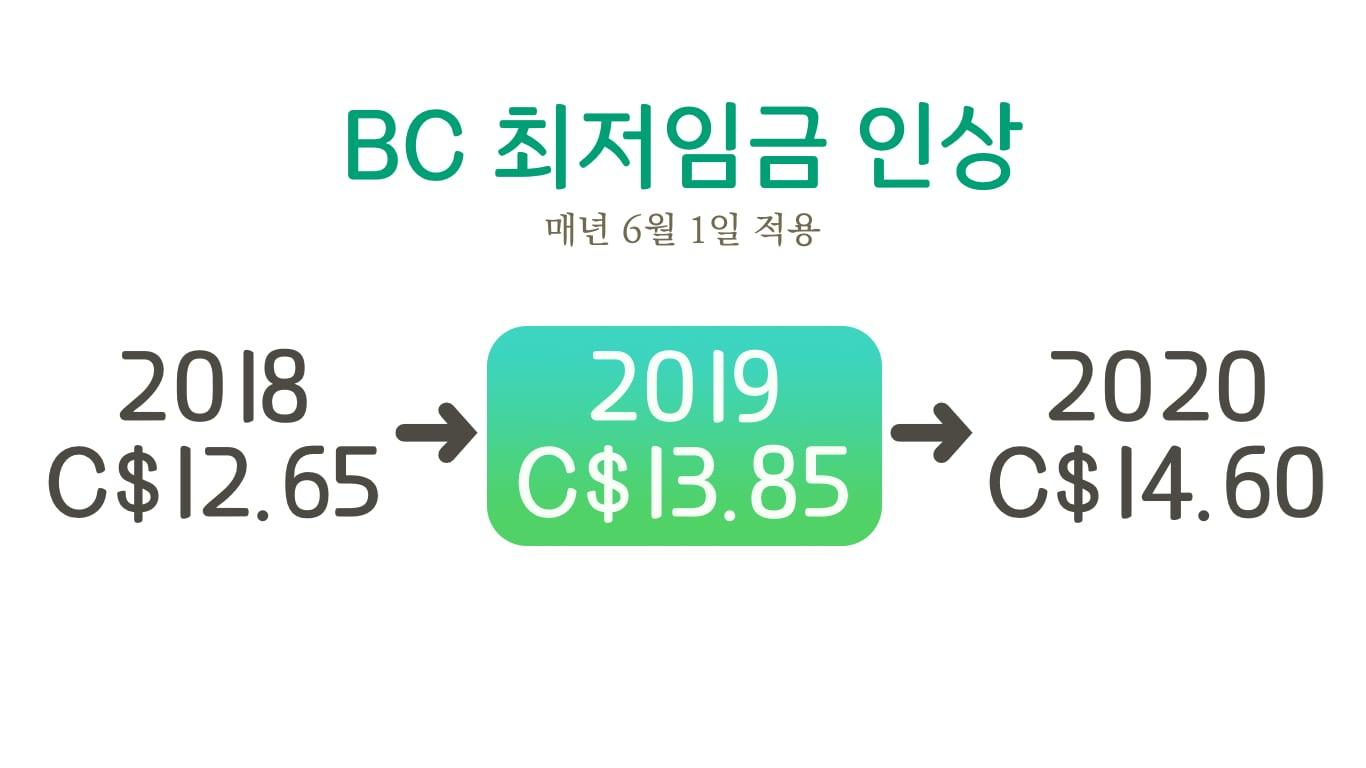 캐나다 BC 최저 임금