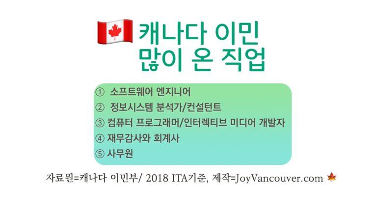 EE방식 캐나다 이민, 한국인 1,256명