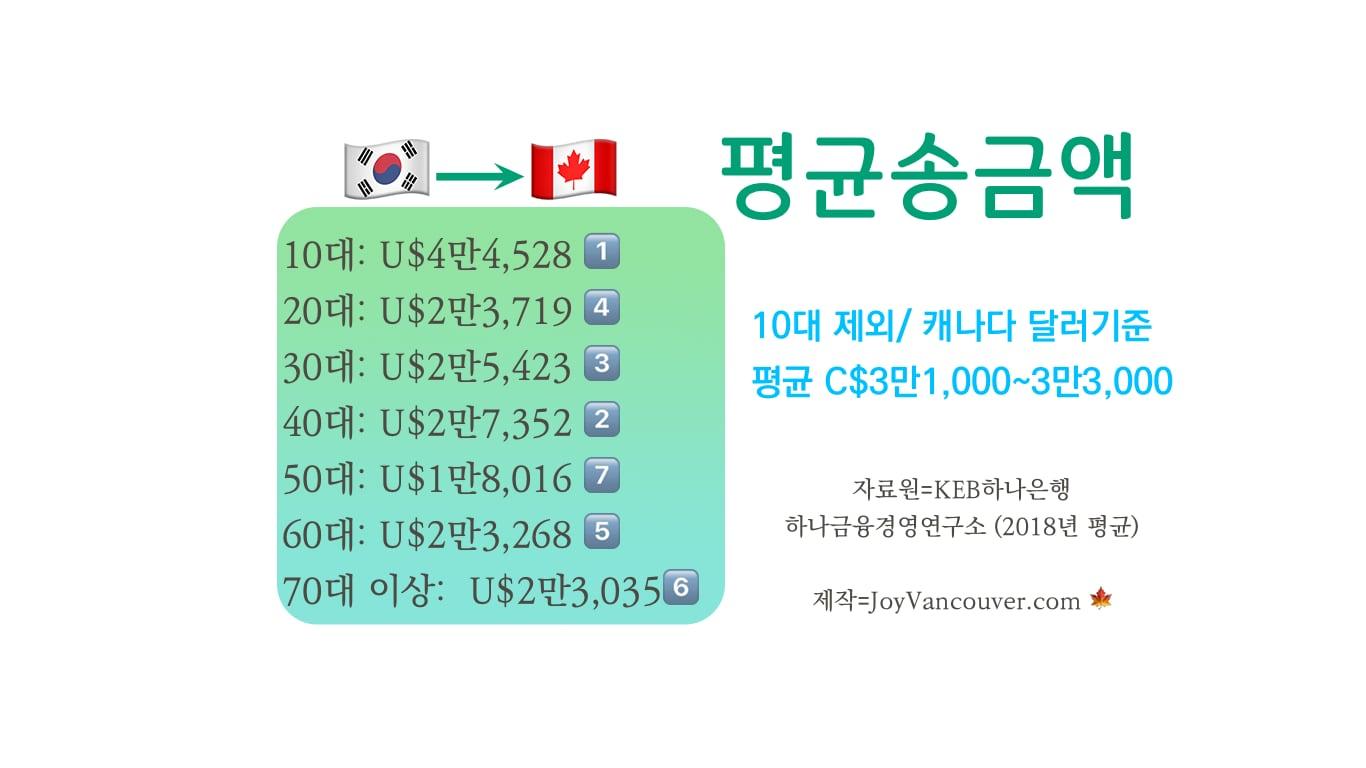 2018년도 한국에서 캐나다로 1인당 평균 송금액