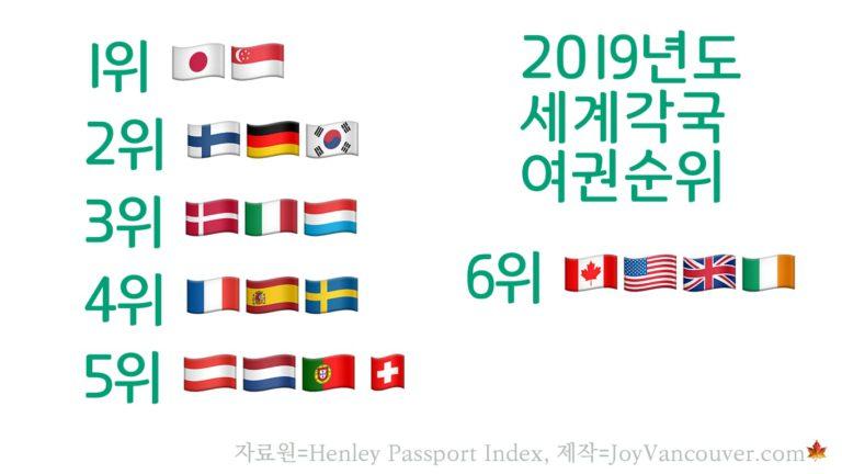 여권의 힘 비교해보면, 한국이 캐나다보다 더 강국