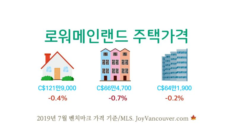 밴쿠버 부동산 거래 7월 반등, 가격 하락세는 유지