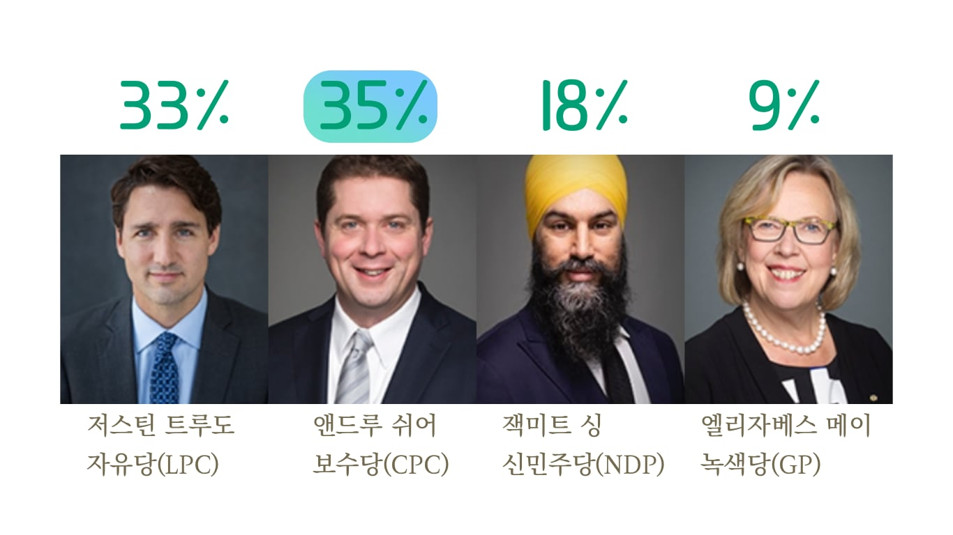 캐나다 주요 4당 지지율