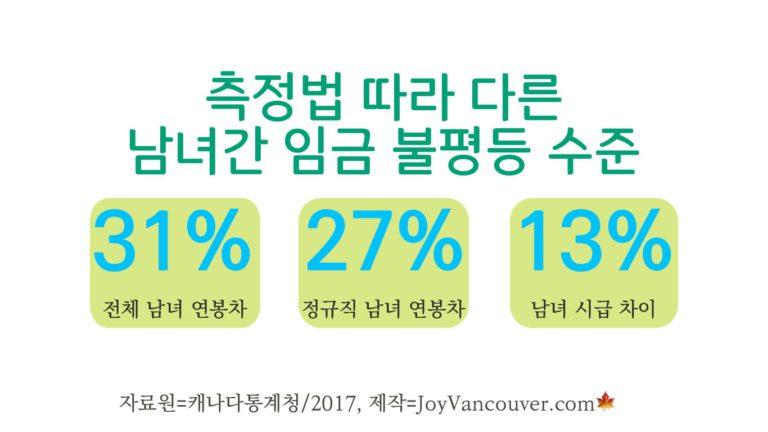 캐나다통계청, 남녀 임금 격차 비교법 공개