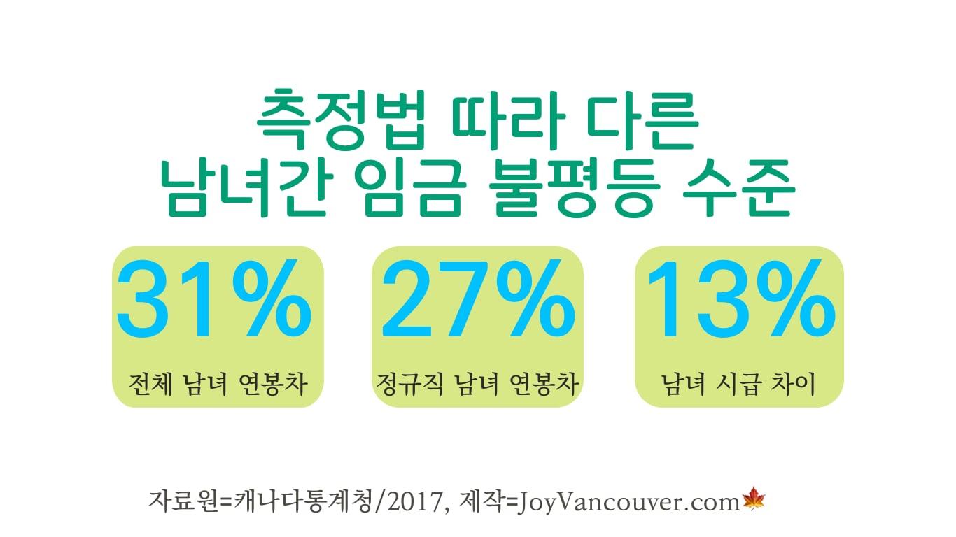 계산 기준에 따른 캐나다 국내 남녀 임금 격차.