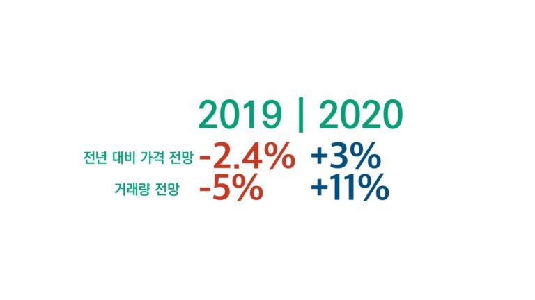 """BC 부동산협회 """"올해 가격 하락 후, 내년 회복"""""""