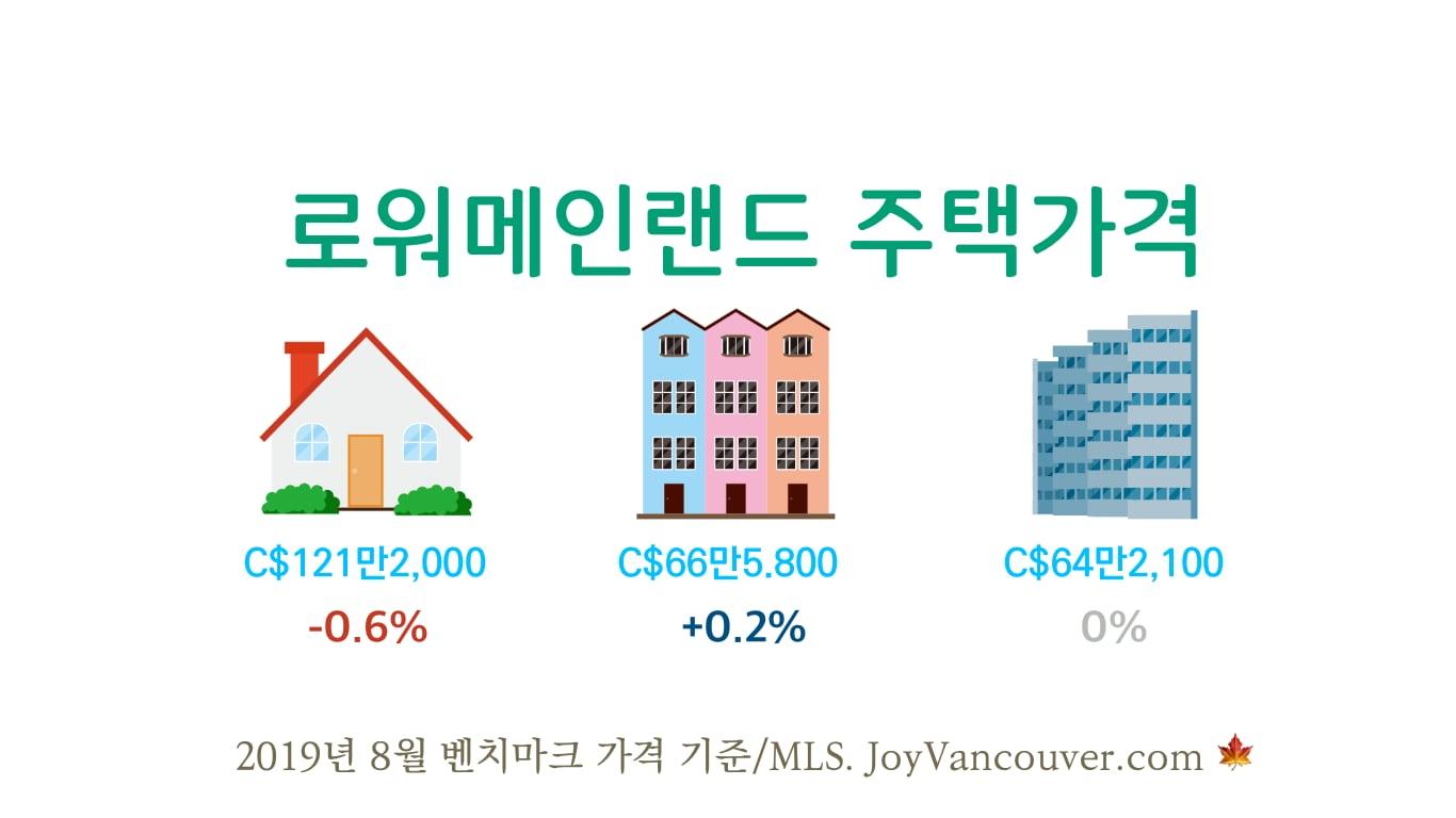 2019년 08월 로워매인랜드 주택 종류별 벤치마크 가격.