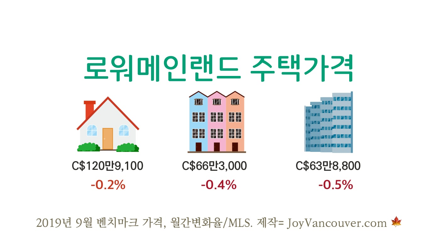 """밴쿠버 부동산 """"거래량 회복, 가격 하락 압력 감소"""" 07 real"""