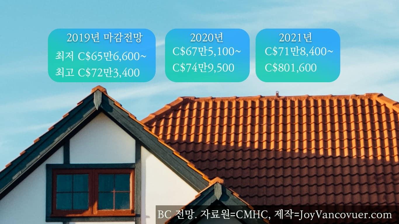 BC 주택가격 전망