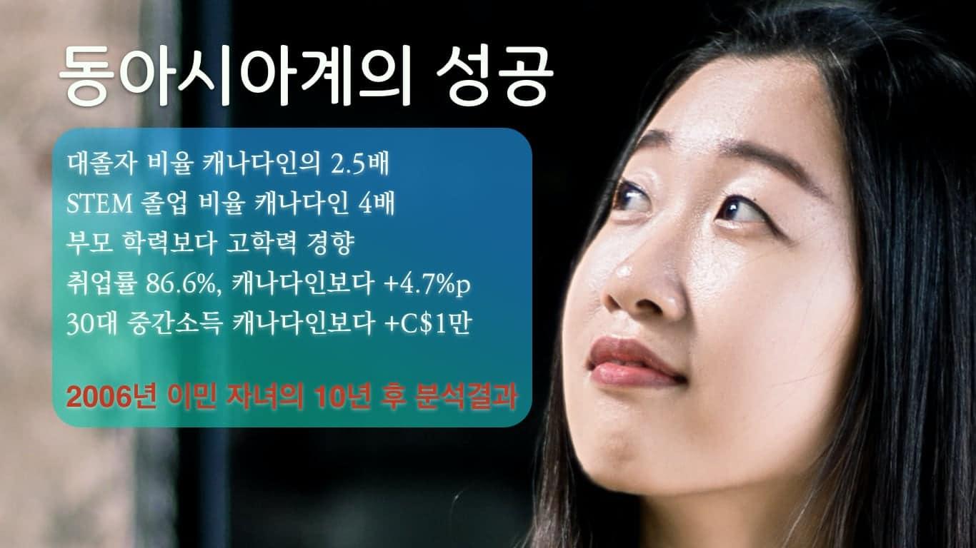 캐나다이민, 한국인 성공