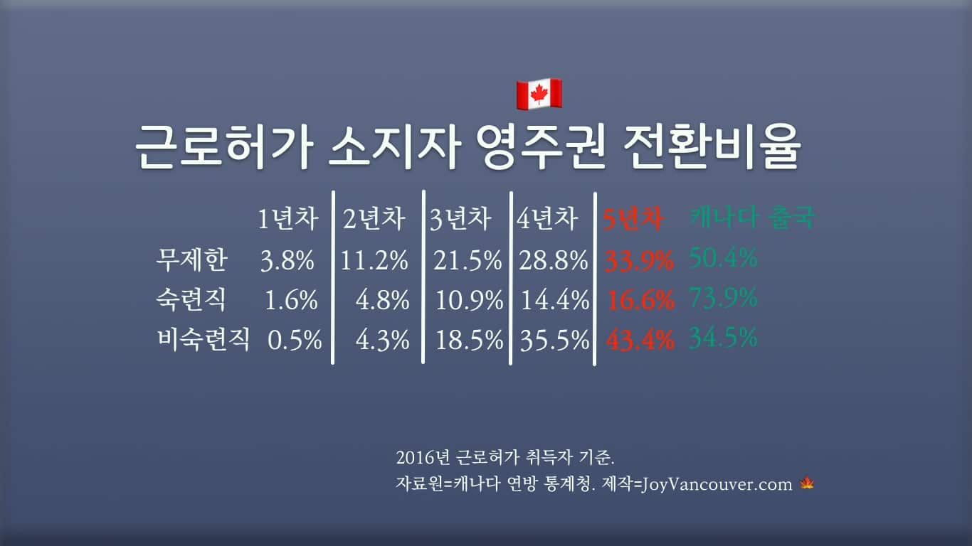 캐나다 외국인 근로자 영주권 전환비율.