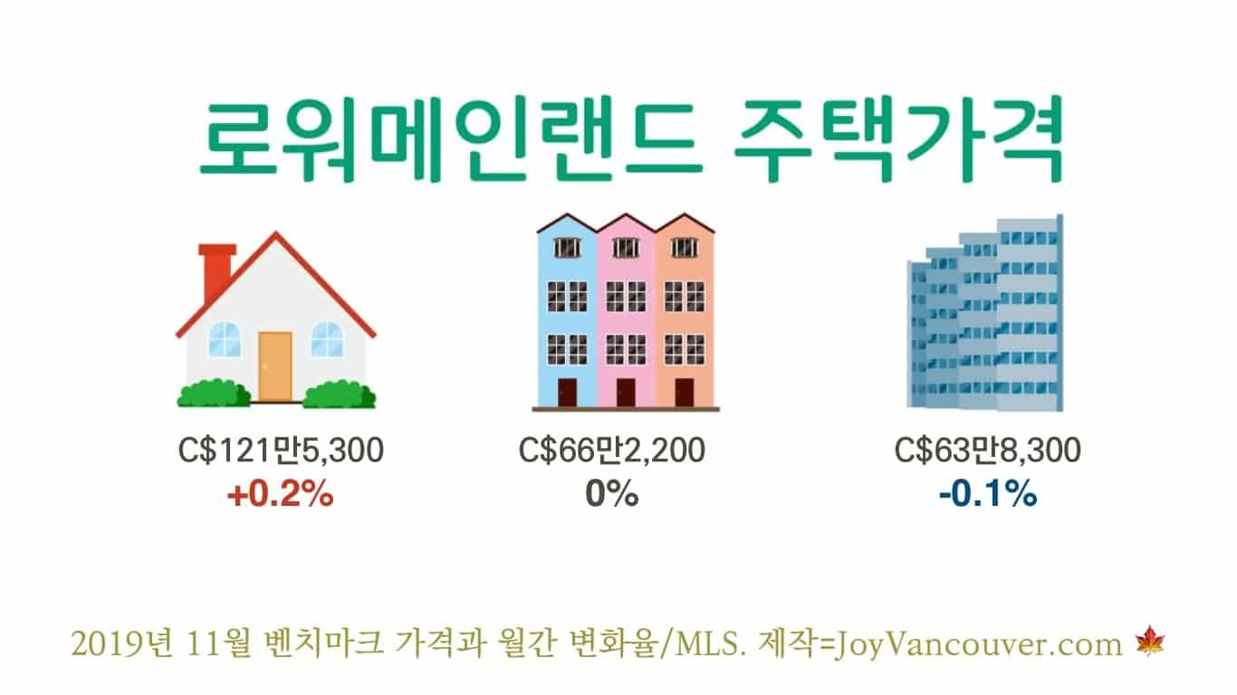 로워매인랜드 11월 주택 종류별 벤치마크 가격과 월간 변화율