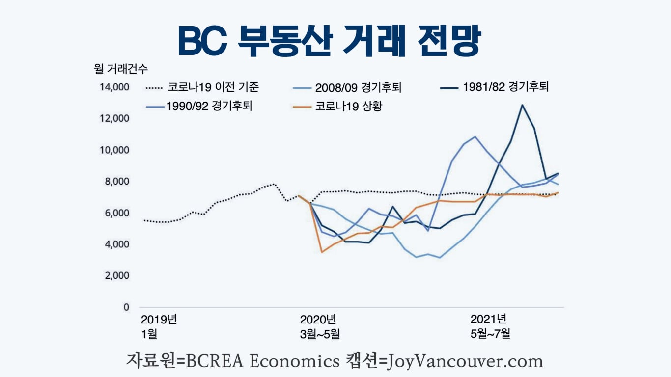BC 부동산협회