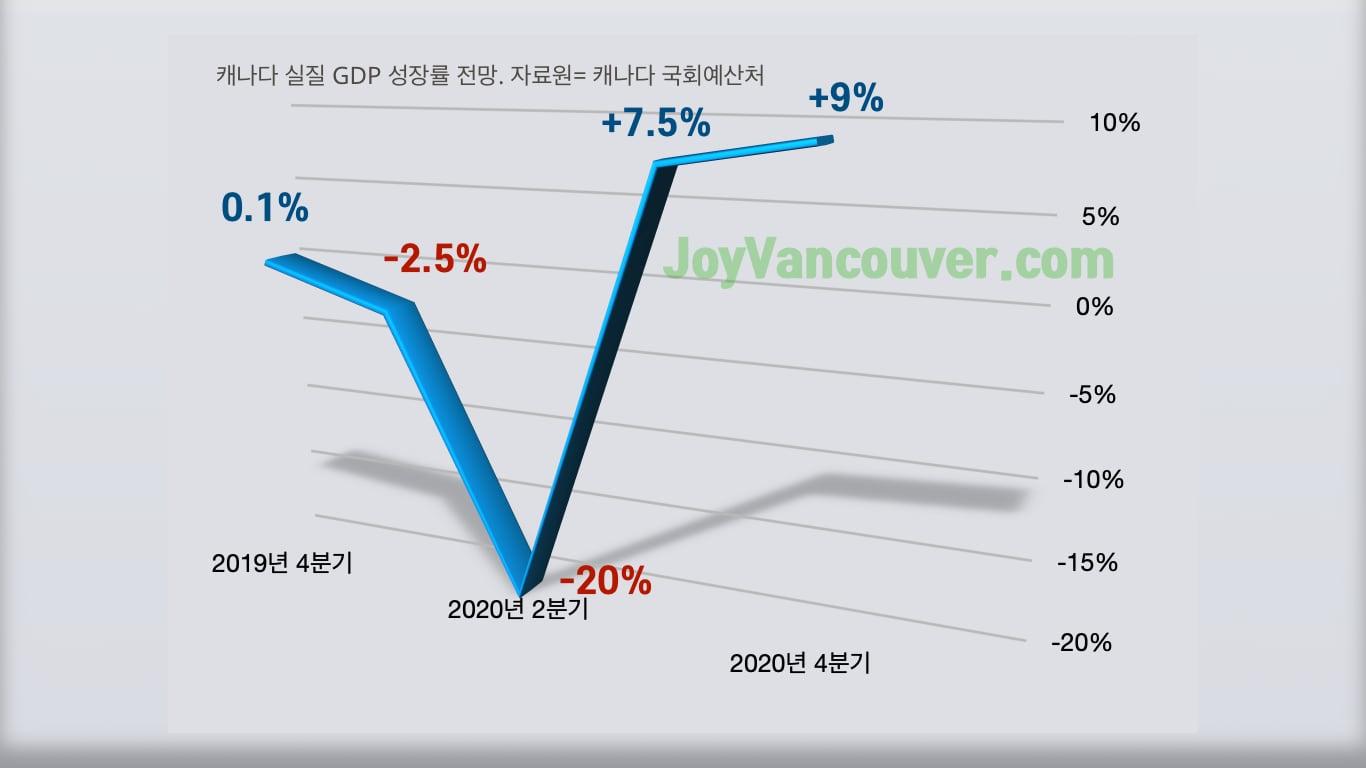 캐나다 경제 전망