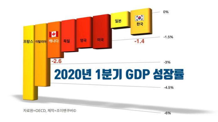 OECD 2020년 1분기 GDP