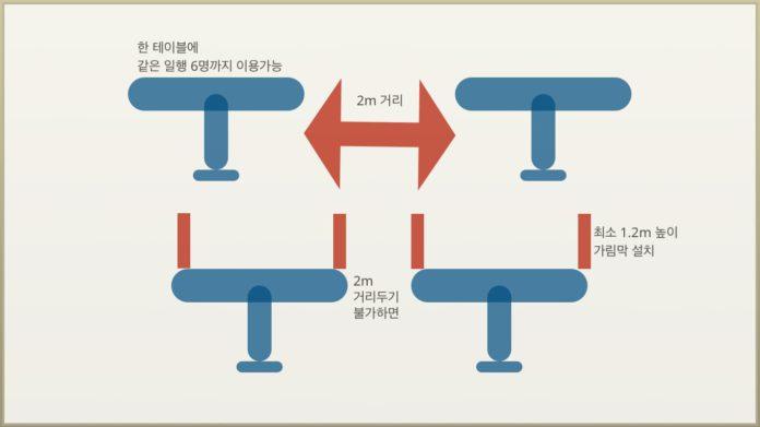 BC주정부, 식당∙음료 판매 업체 대상 영업 조건 명령 발표 12 restaurant