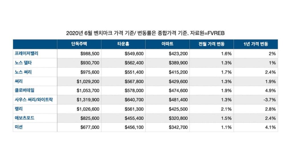 """프레이저밸리 부동산 6월 """"구매자 시장복귀로 지난 달 비해 매매 2배"""" FVREB 20 06 table"""