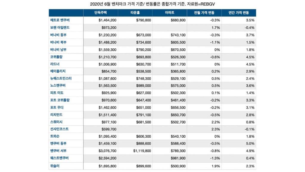 """밴쿠버 부동산 """"6월에도 꾸준한 주택 판매와 매물 증가"""" REBGV 20 06 table"""