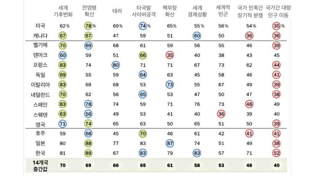 국가 위기 요소에 대해 한국인과 캐나다인 인식 차이 보여 10 global