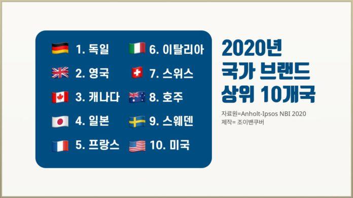 2020년 국가 브랜드 순위