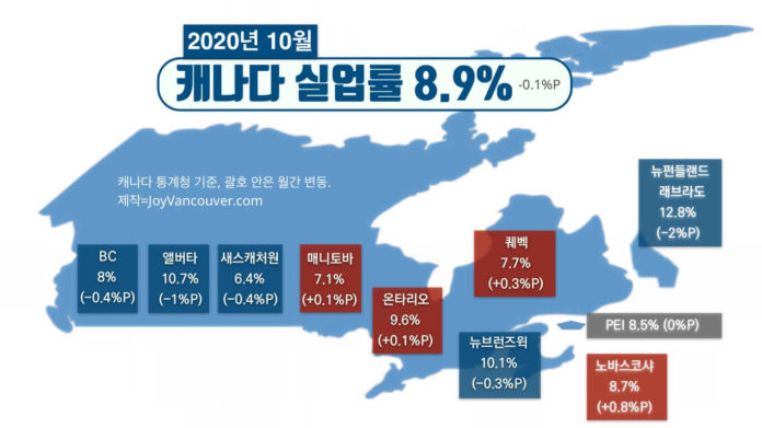 캐나다 실업률 2020년 10월
