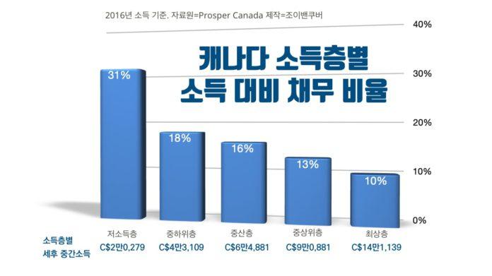 캐나다 가정 소득 대비 채무 비율.