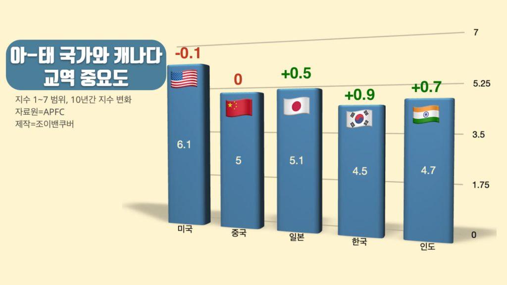 캐나다인 여론, 미국∙중국에 부정적, 한국∙일본에 긍정적 01 asia2