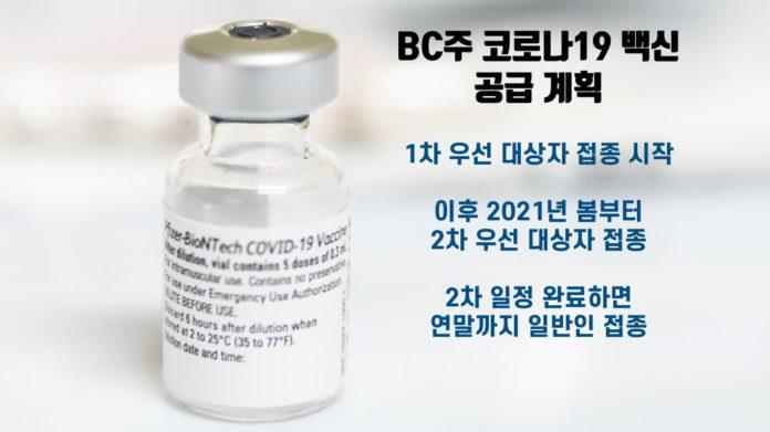 코로나19 백신 바이알