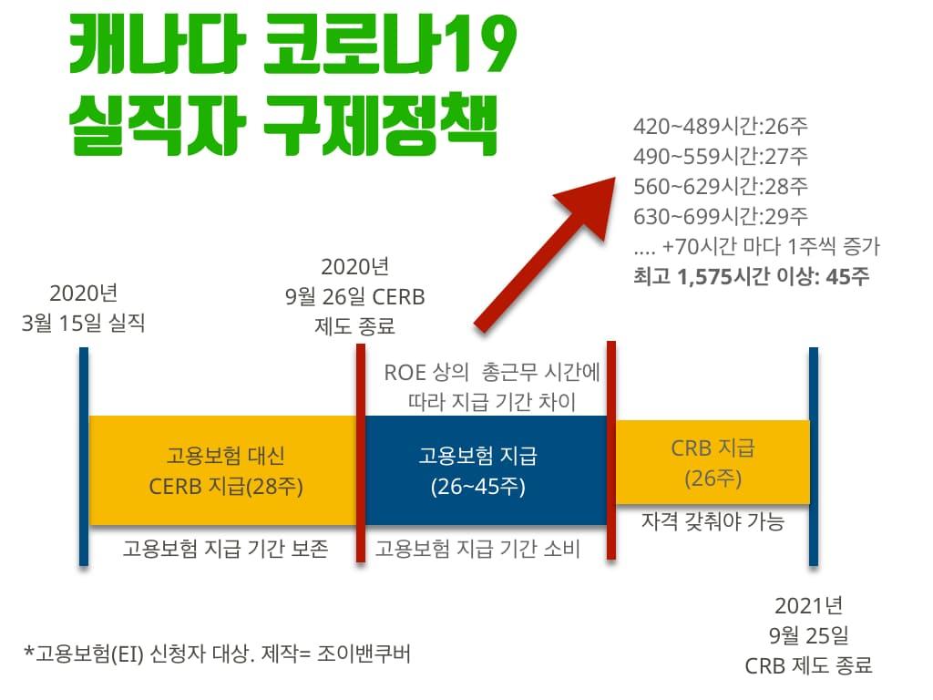 """""""CRB 수당 지급이 끝나간다"""" 4월 '무소득' 우려 EItoCRB"""