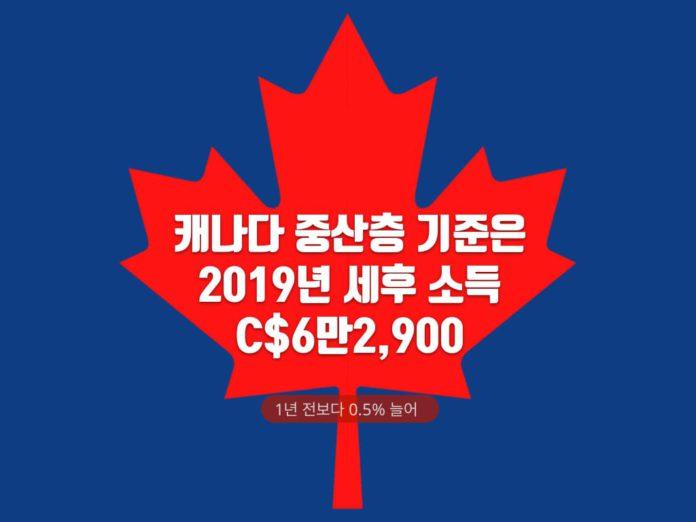 캐나다 세후 중간 소득