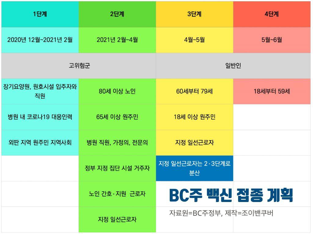 """BC주민 7월 1일 전까지 최소 1차 백신 접종 완료"" 주정부 목표 앞당겨 jv 210318"