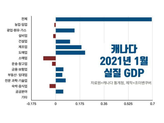 2021년 1월 캐나다 실질 GDP
