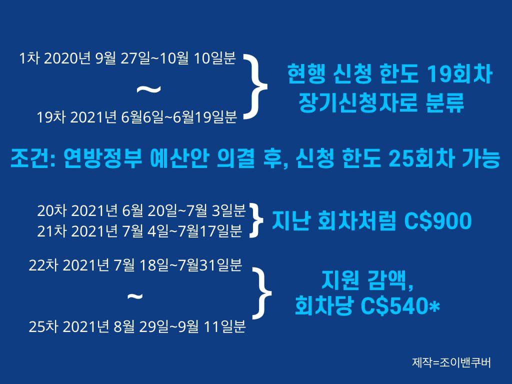 CRB 기간 연장, 대신 7월 중순부터 지급액 삭감 예고 crb 210421L