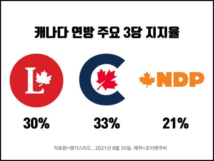 캐나다 정당 지지율