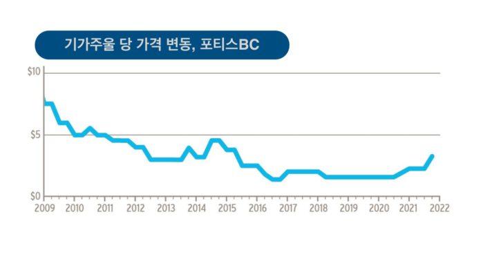 포티스BC 연도별 천연가스 요금.
