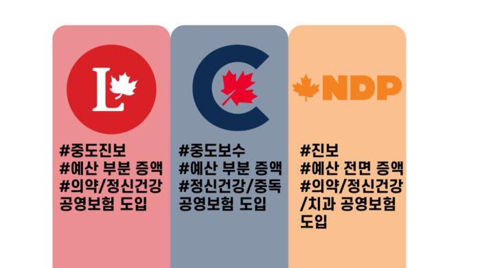 캐나다 보건 공약