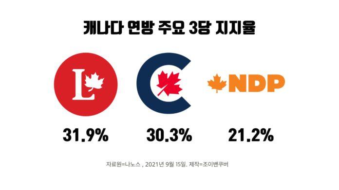 캐나다 연방 주요 3당 지지율.