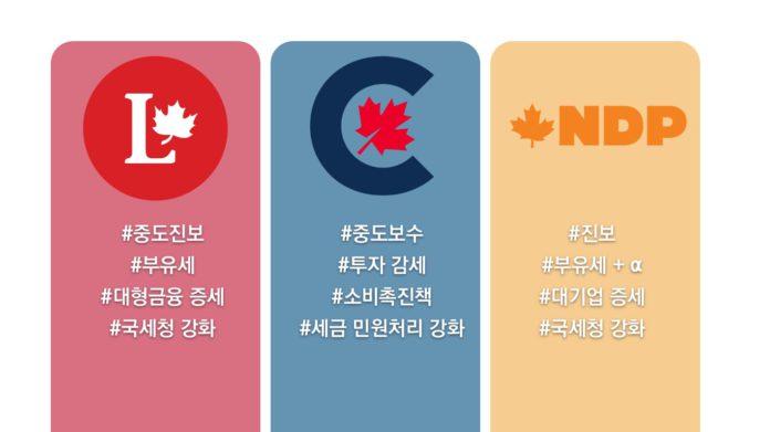 캐나다 정당 공약